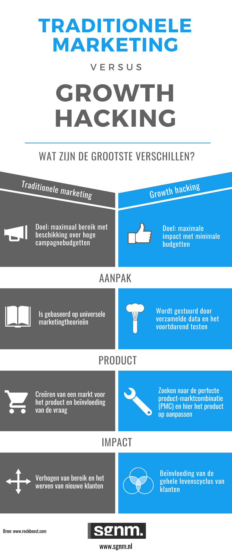 Infographic traditionele marketing growth hacking